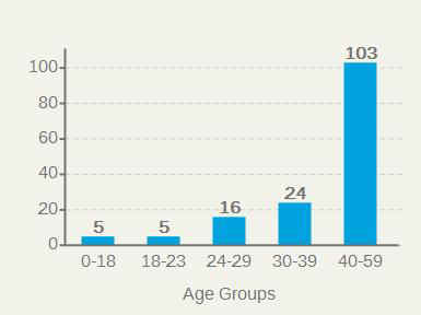 AgeGroups.jpg (10302 bytes)