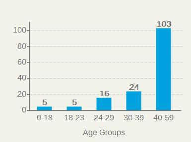 AgeGroups.jpg (10302 bytes)